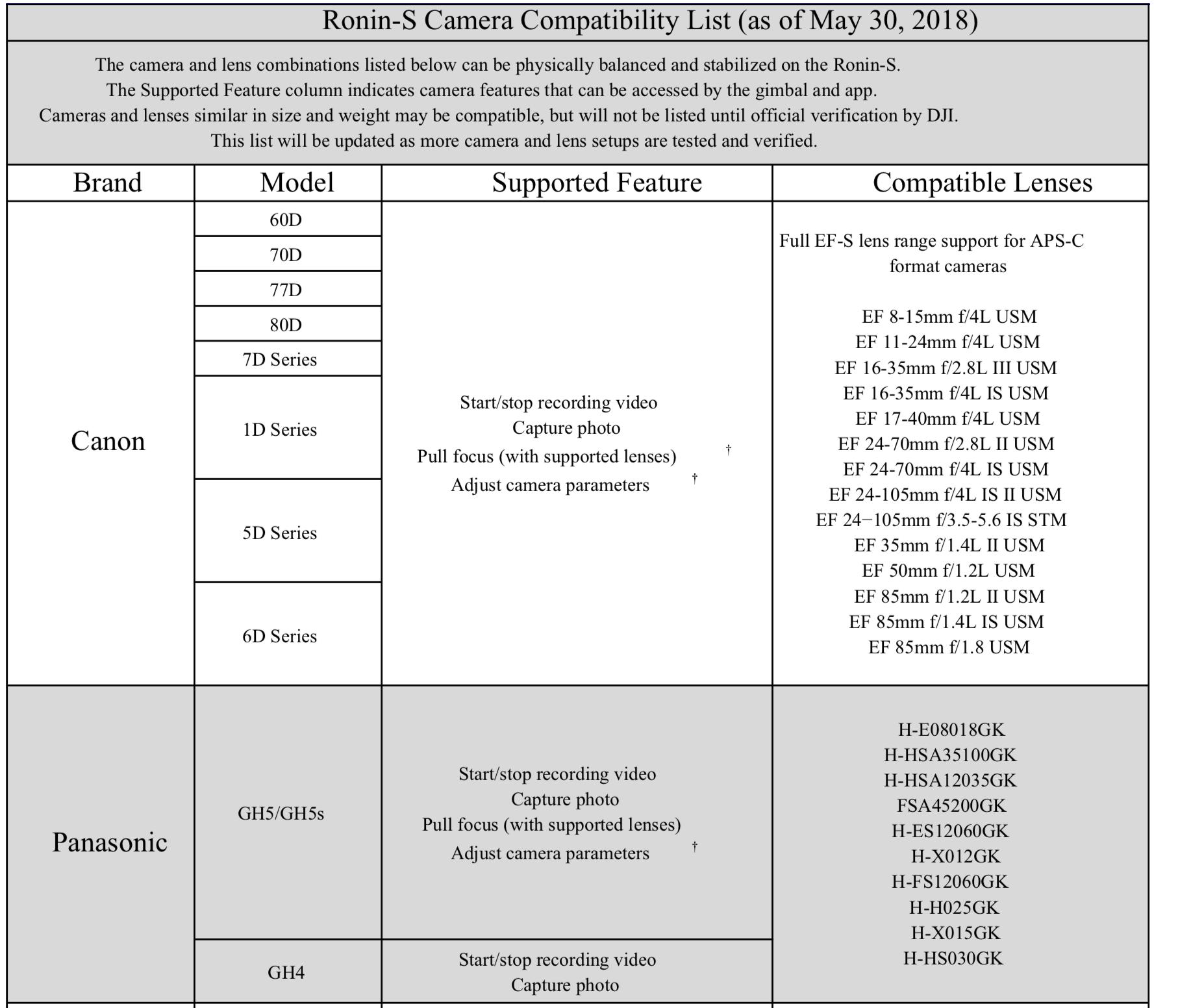 ronin-s-compatibilidad